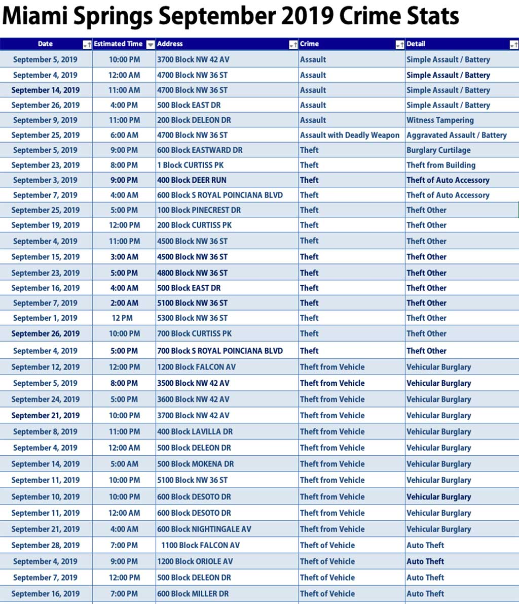 Miami Springs September 2019 Crime Summary